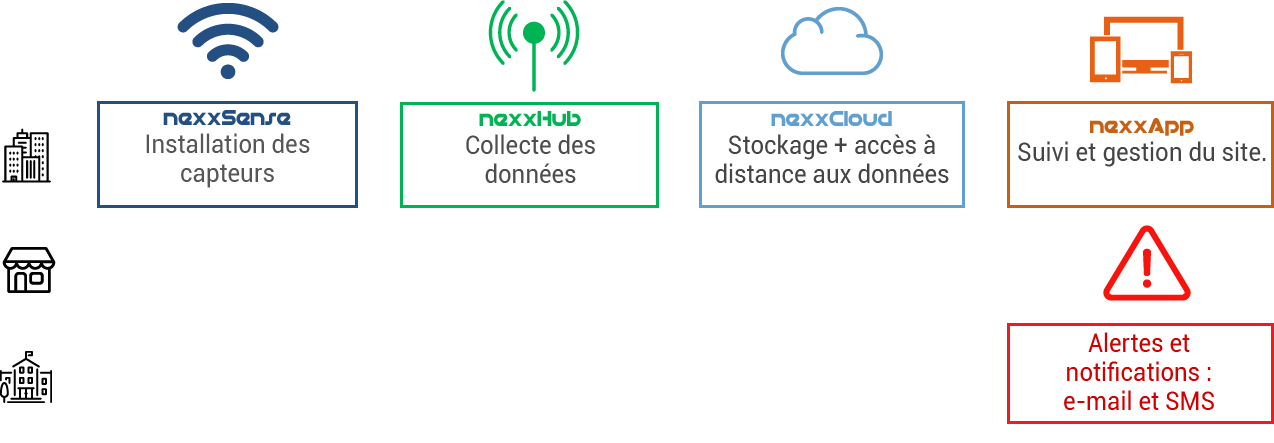 Détection notification incidents bâtiments Grenoble