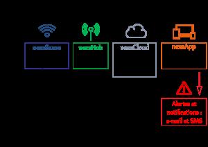 Bâtiments connectés et intelligents